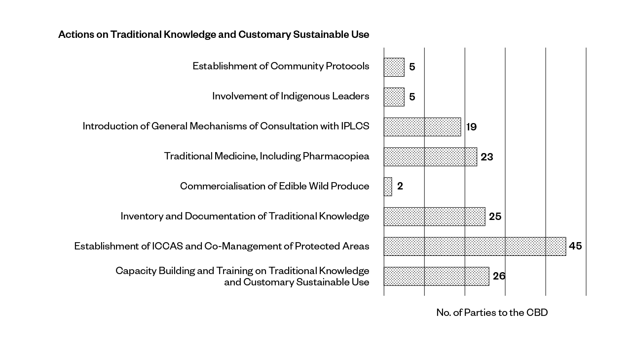Figure 6: Actions on traditional knowledge and customary sustainable use, as reported by 150 Parties to the CBD in their sixth national reports to the CBD