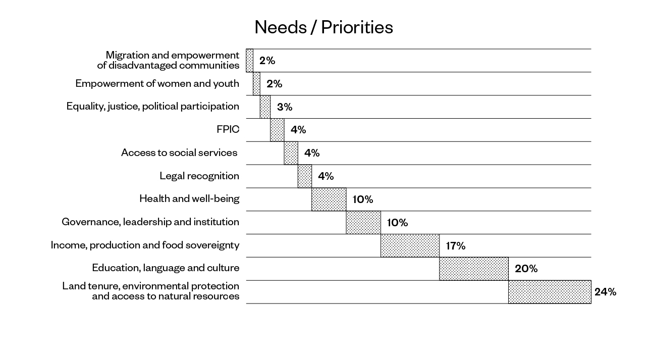 Figure 7: Community needs and priorities identified by indigenous communities in 11 countries through the Indigenous Navigator